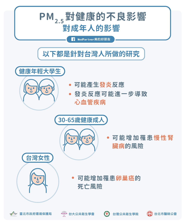 空汙PM2.5對成年人的影響