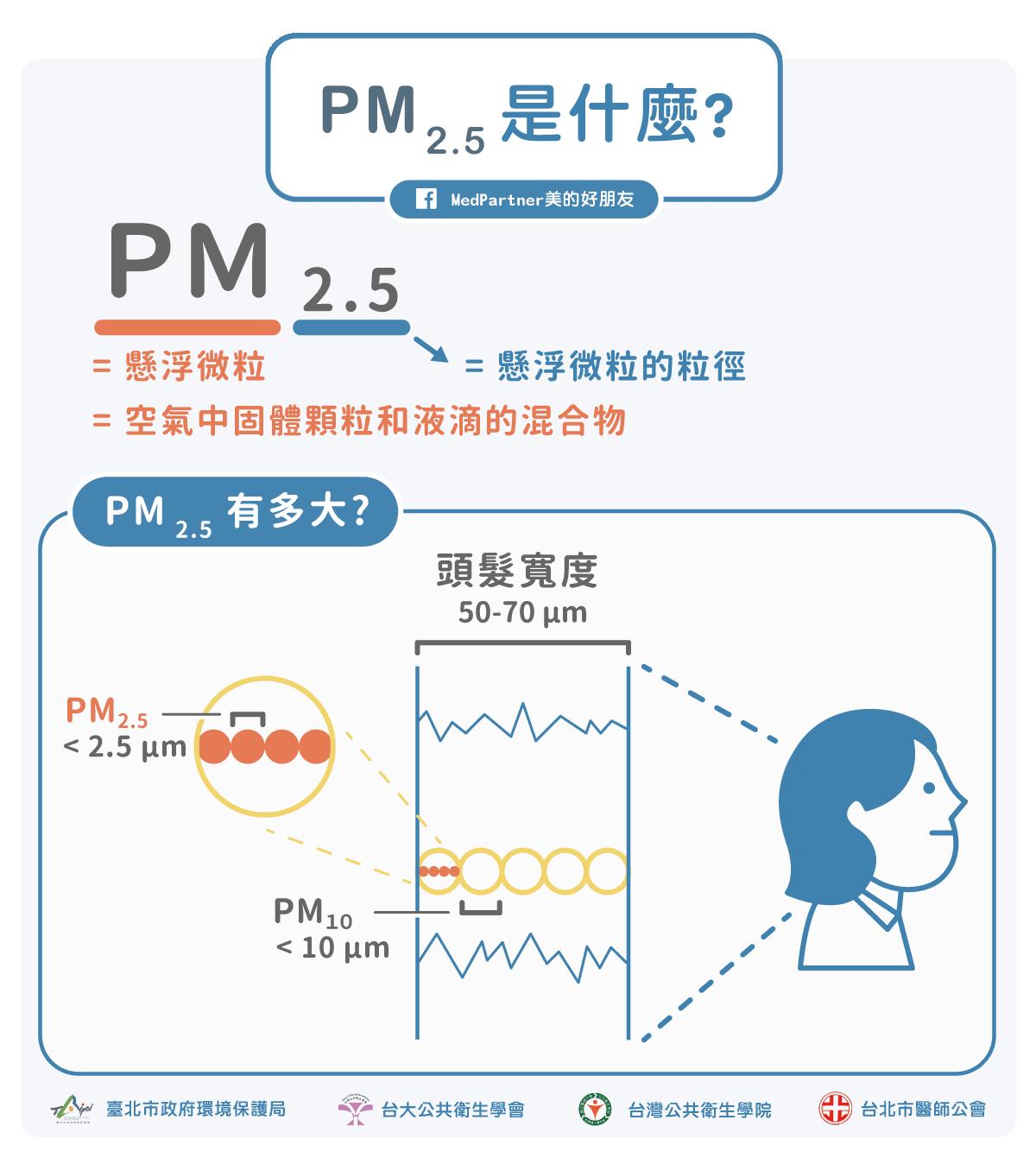 空汙PM2.5是什麼