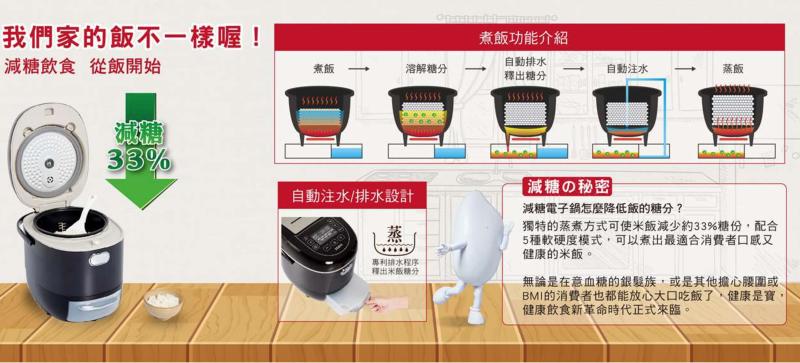 聲寶減糖電子鍋在官網上的原理描述