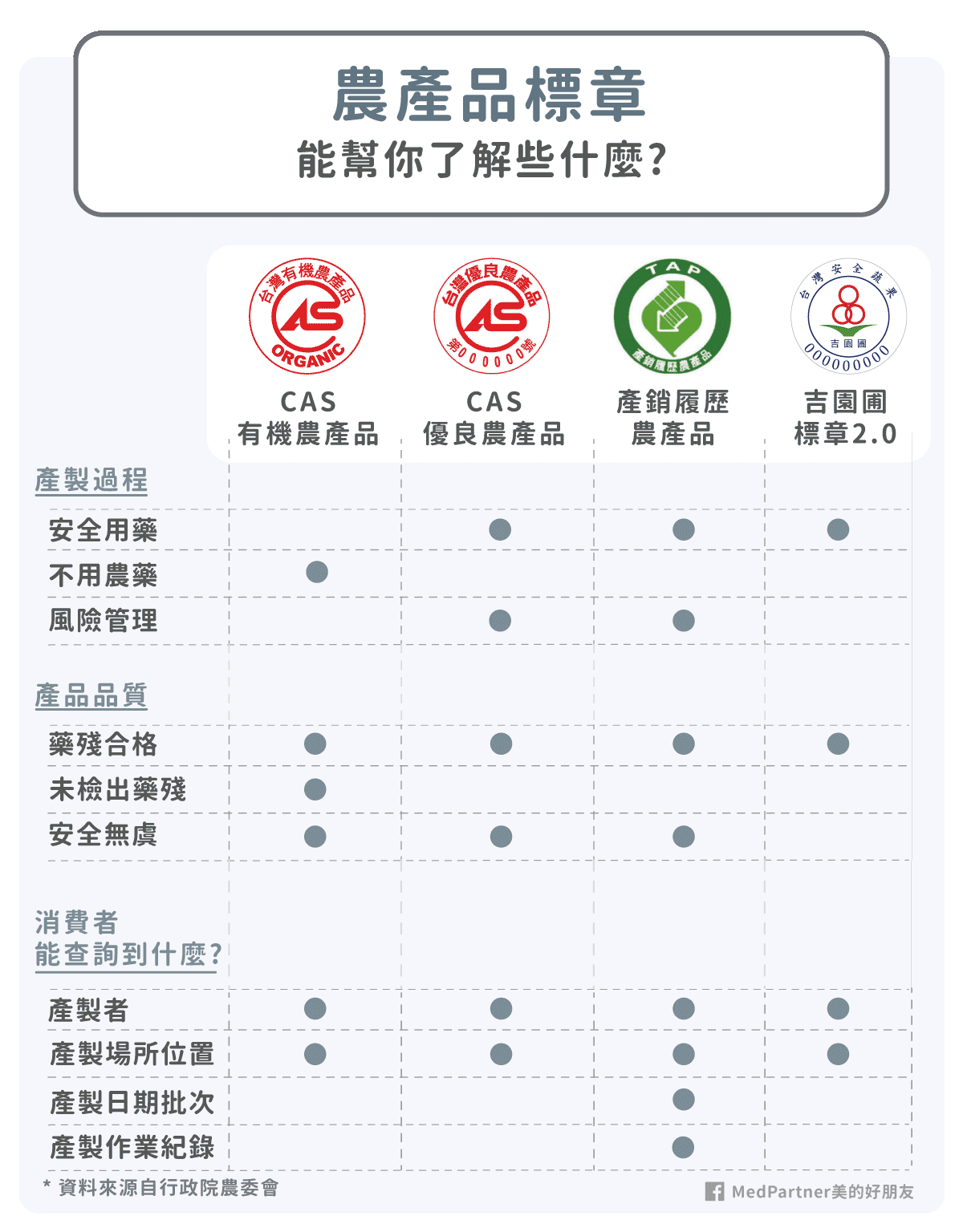 農產品標章_比較表格