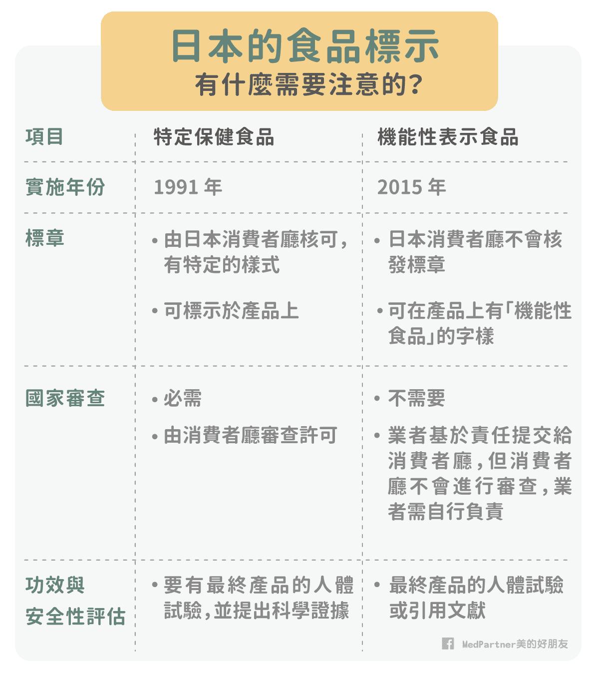 日本特定保健食品與機能性表示食品比較表