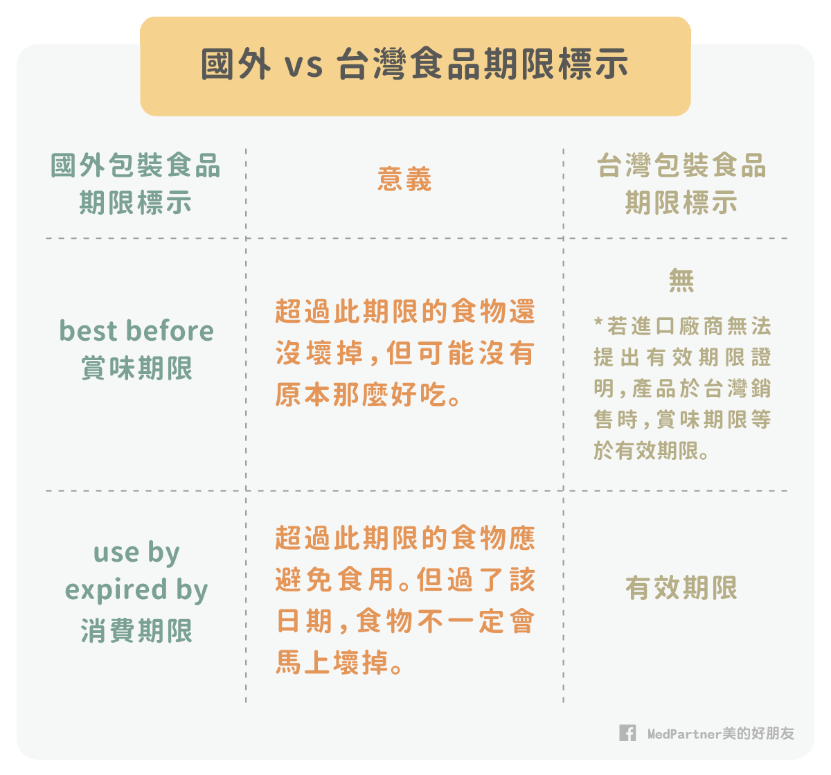 國外與台灣食品期限標示比較表
