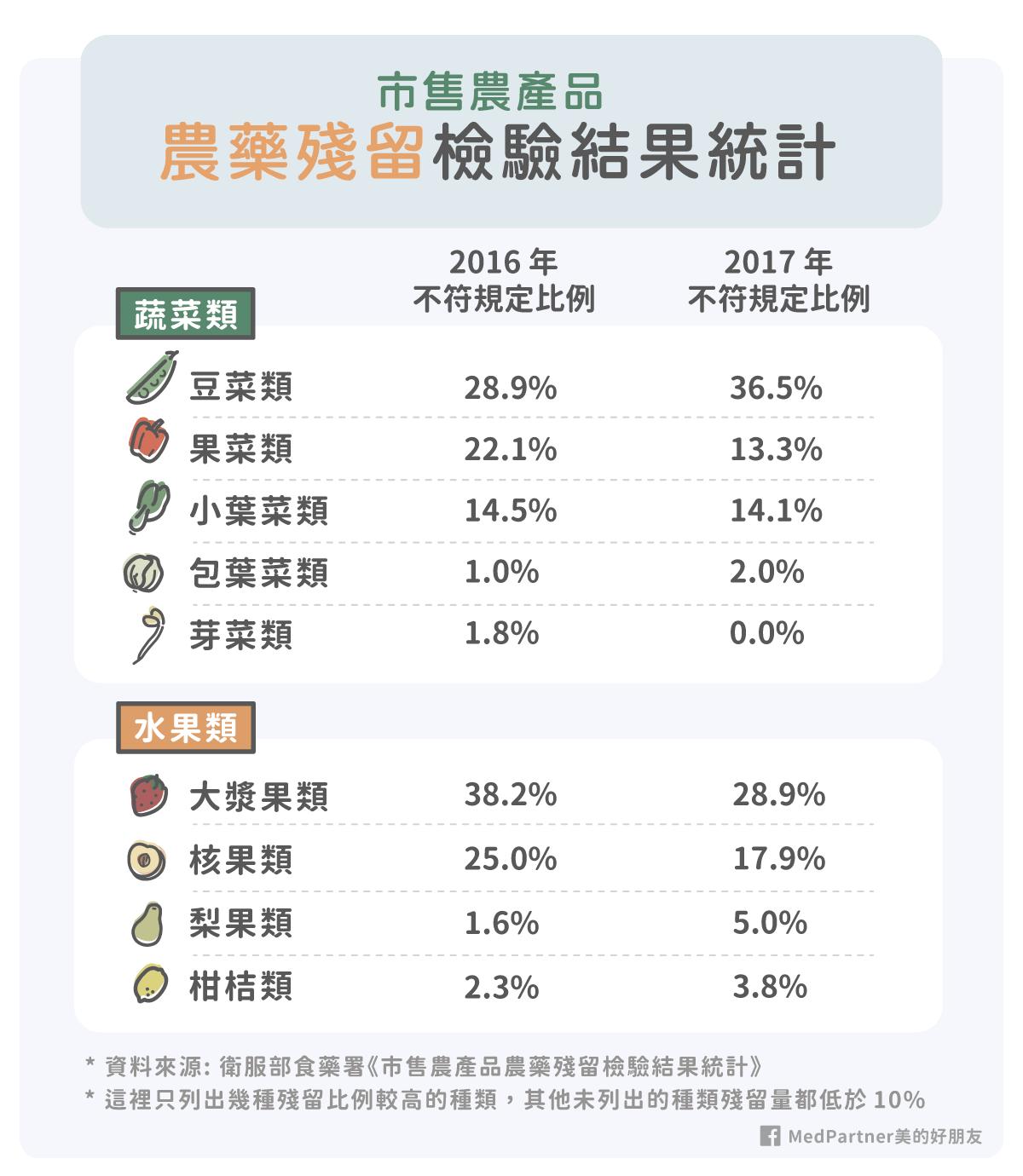 2016, 2017農藥殘留統計表
