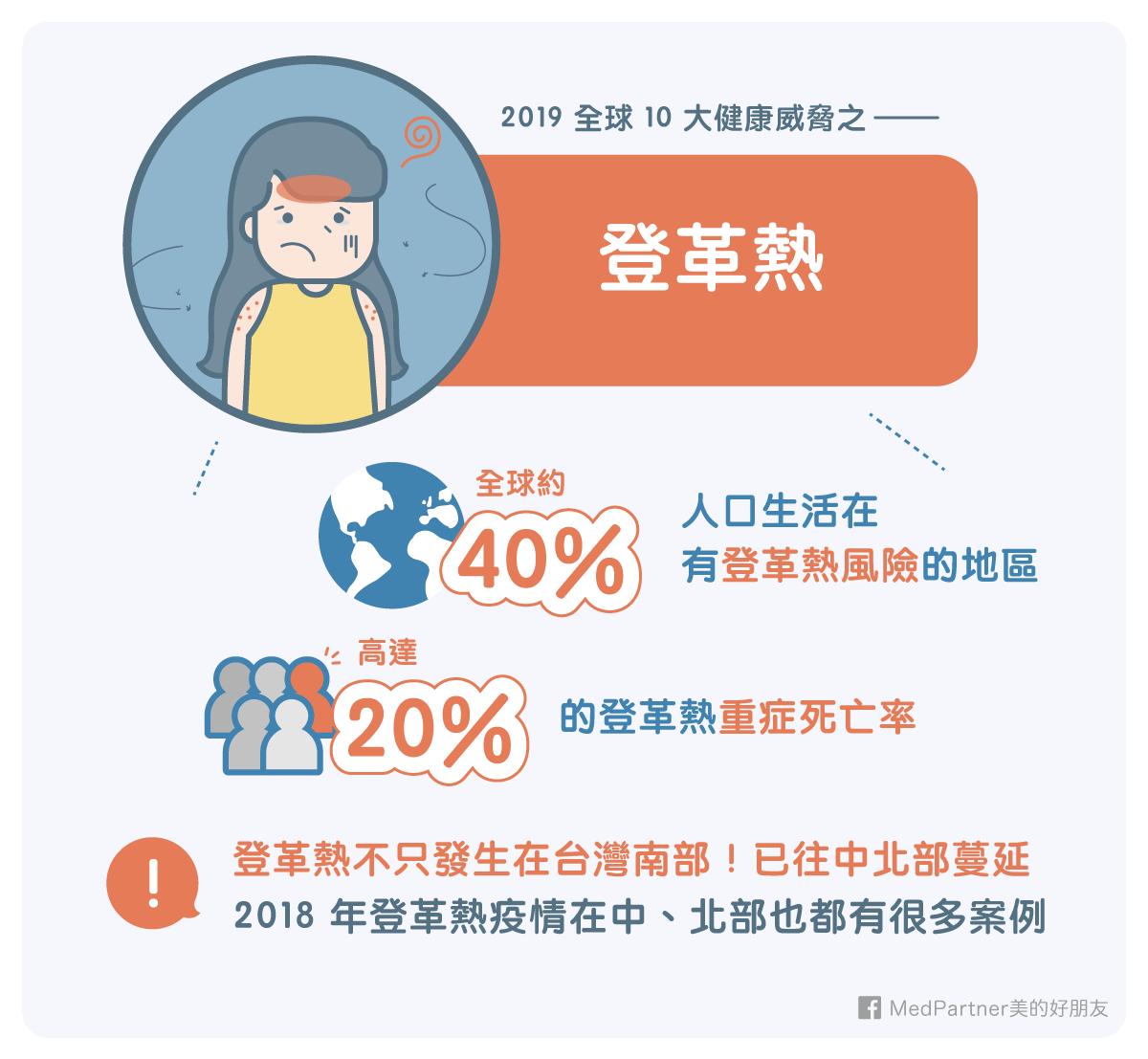 10大健康威脅_上_登革熱