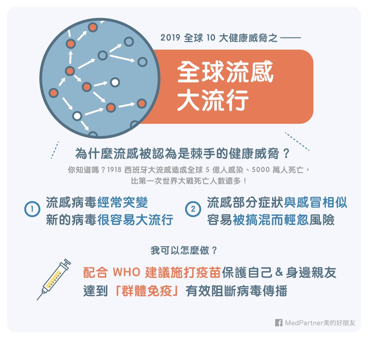 10大健康威脅_下_全球流感大流行