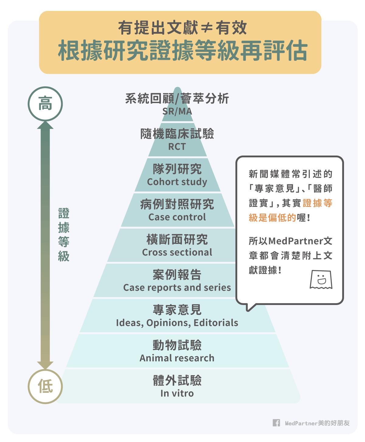 保健食品效果_研究證據等級