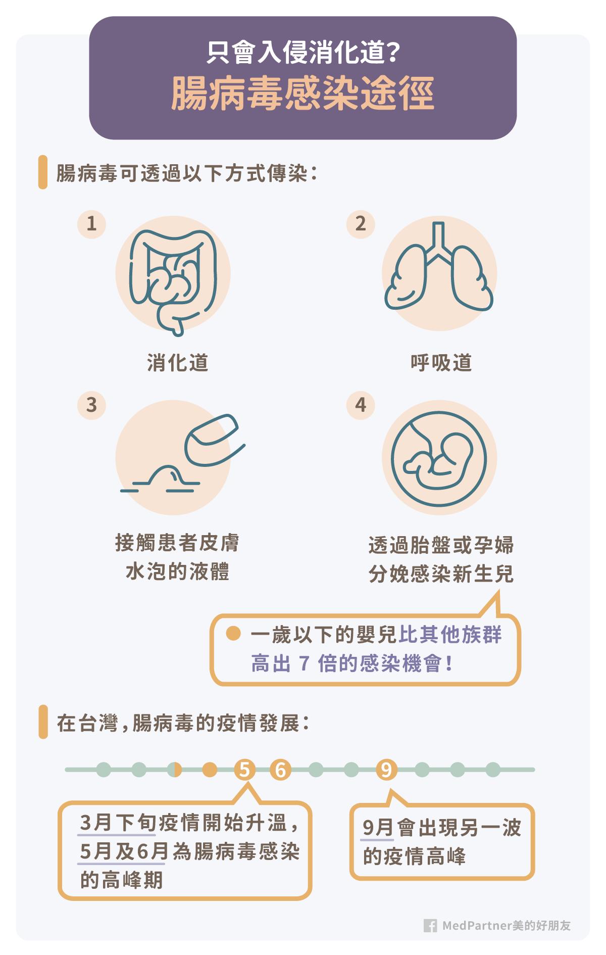腸病毒_感染途徑