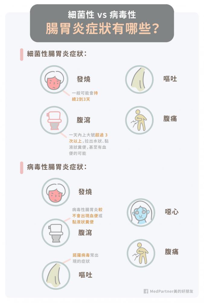 腸胃炎_症狀