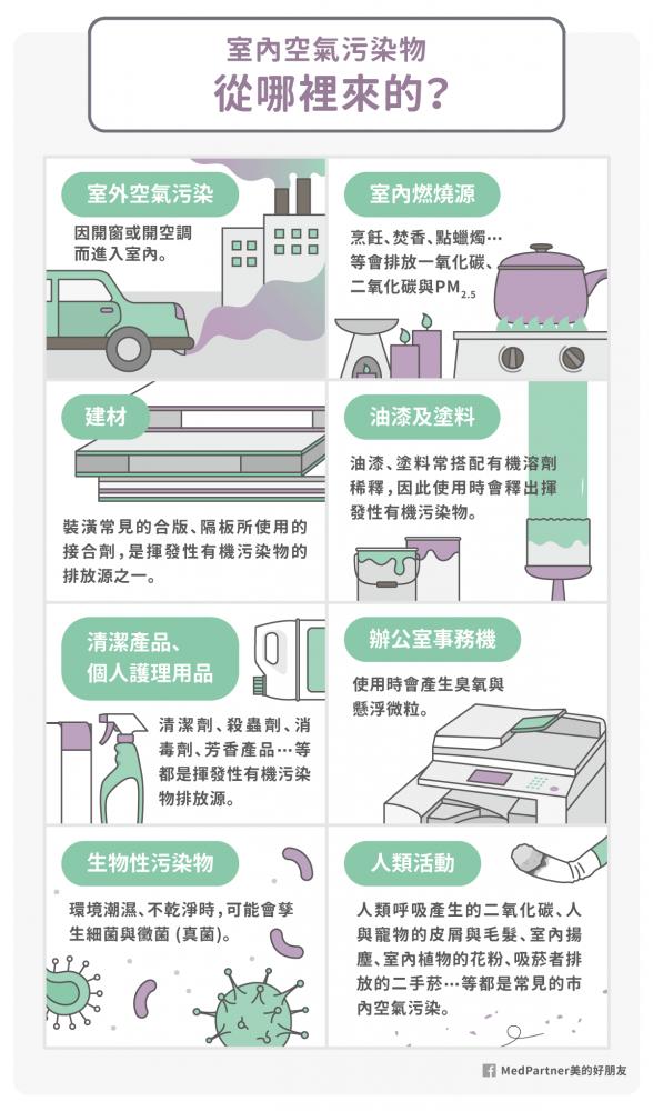 室內空汙的汙染源