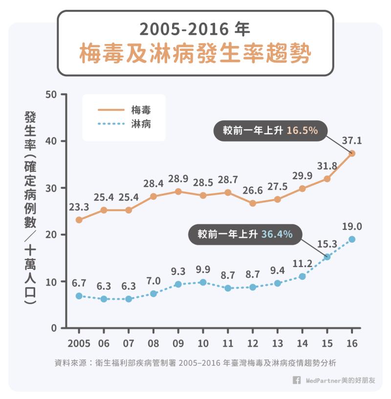 梅毒及淋病的發生率趨勢